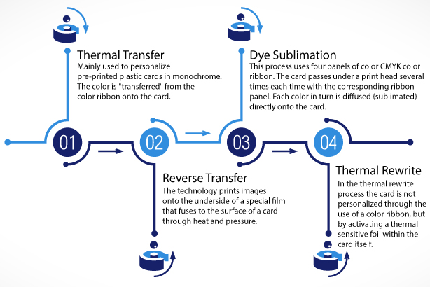 Card Printer Reviews