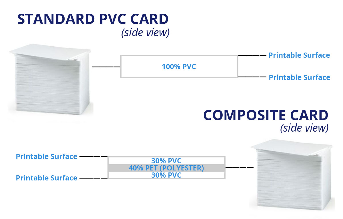 pre-printed id cards